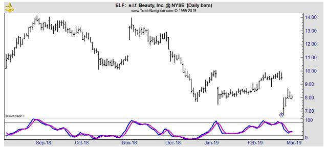 ELF daily chart