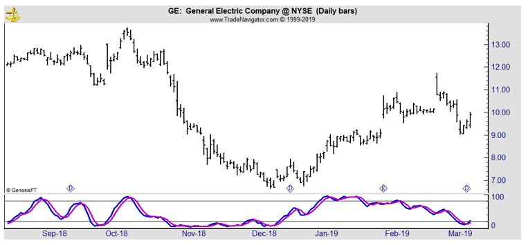 GE daily chart