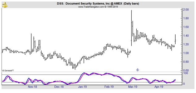 DSS daily chart