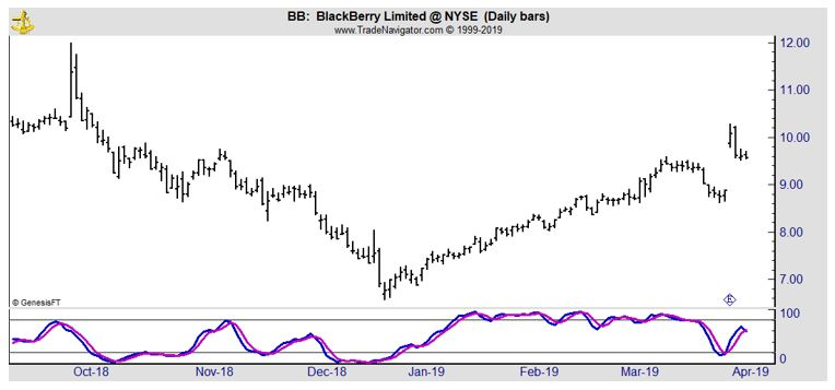 BB daily chart