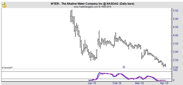 WTER daily chart
